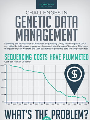challenges-in-genetic-data-management.png